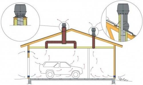 Вентиляция гаража. Системы и устройство вентиляции в гараже.