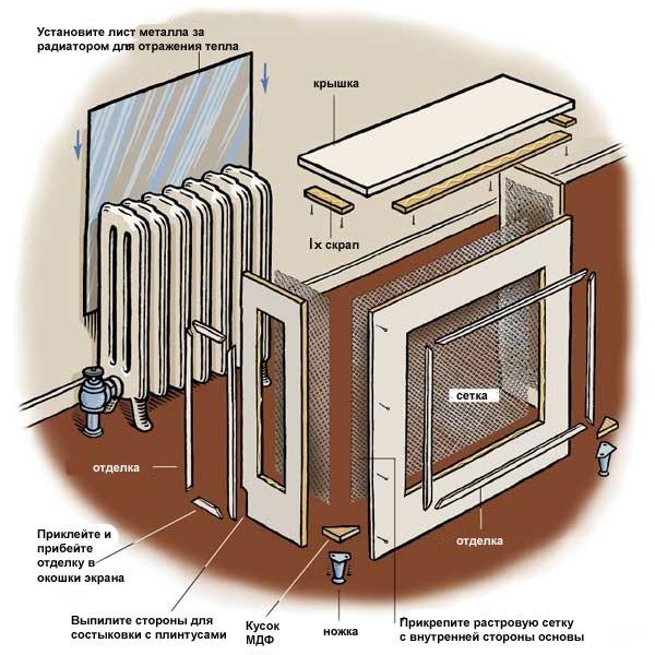 Схема конструкции экрана радиатора