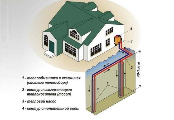 Геотермальная система-хорошая альтернатива газовому отоплению в частном доме