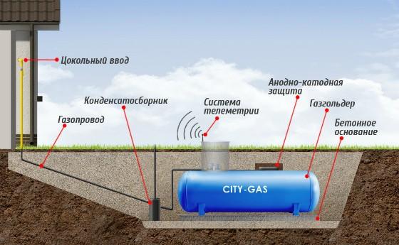 Газгольдер