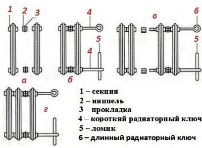 Соединение секций в чугунном радиаторе