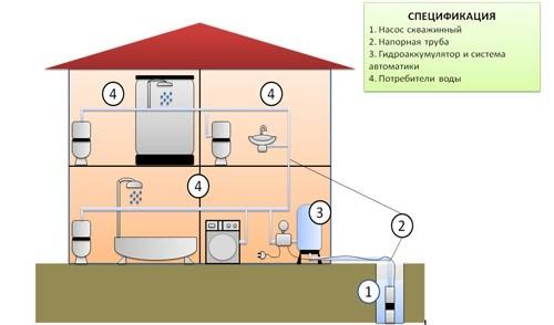 Водоснабжение частного дома своими руками и их системы