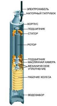 центробежный погружной насос