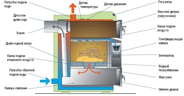 Дровяной котел отопления и схема его работы