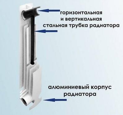 Схема устройства биметаллических радиаторов отопления