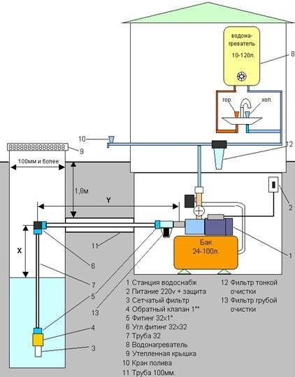 Cхема водоснабжения загородного дома