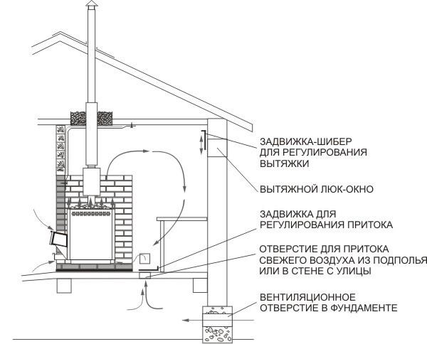 Схема расположения вентиляционных элементов в бане