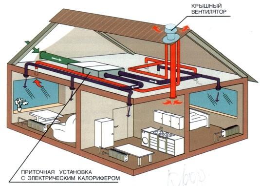 Вентиляция в частном или загородном доме