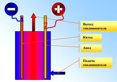 Схема работы электродного котла отопления