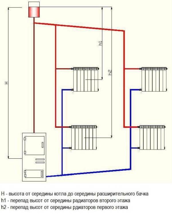 Двухтрубная система отопления двухэтажного дома с естественной циркуляцией с верхней разводкой