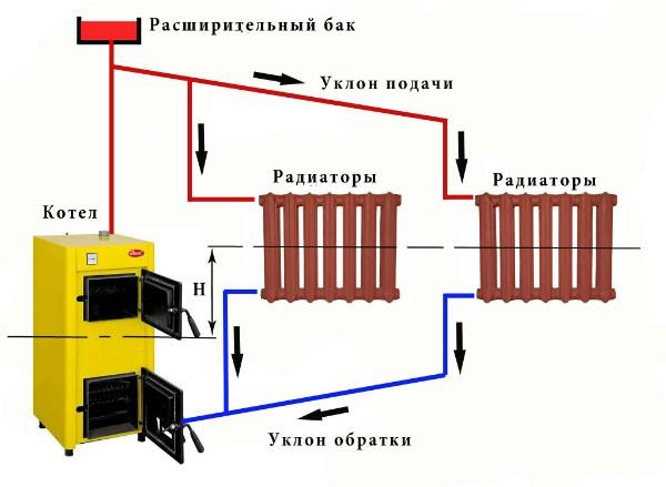 Схема системы отопления с естественной циркуляцией в частном доме