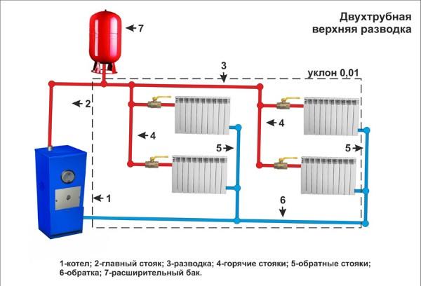 Система отопления с естественной циркуляцией с двухтрубной верхней разводкой