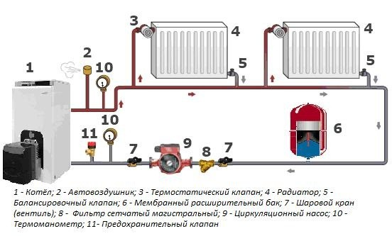 Принцип работы однотрубной системы