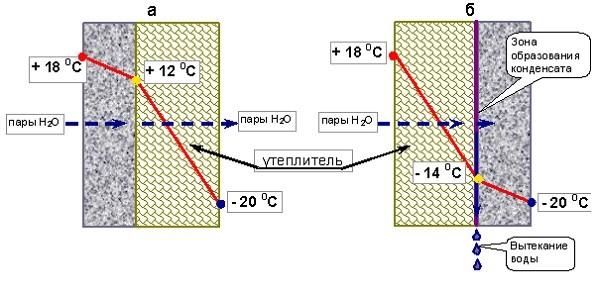 сравнение наружного и внутреннего утепления стены