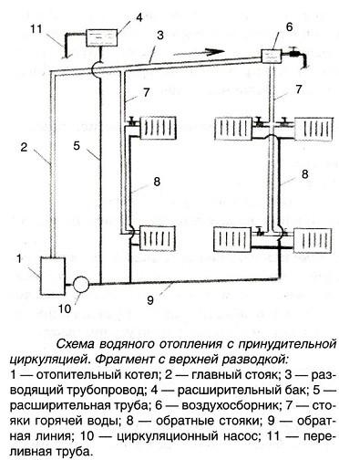 Система отопления с