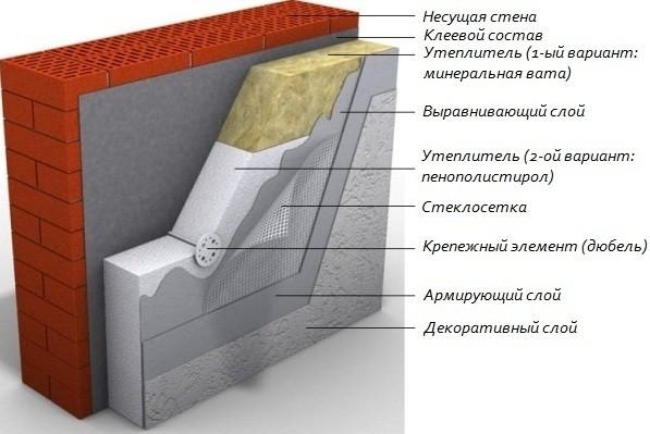 Схема утепления внешних стен