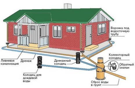 Схема устройства ливневой канализации или ливневки
