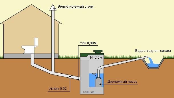 Прокладка внешней канализации