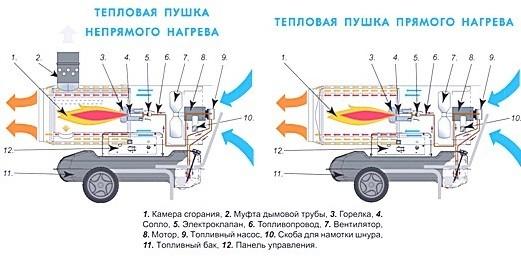 Схема работы дизельной