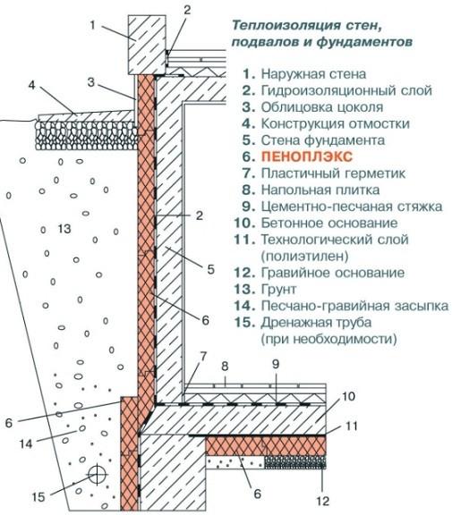 Схема утепления фундамента снаружи пенополистиролом