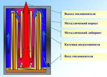 Схема устройства индукционного электрического котла