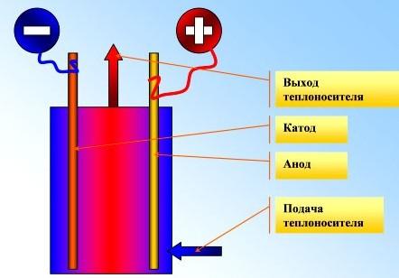 Схема устройства электродного электрического котла отопления