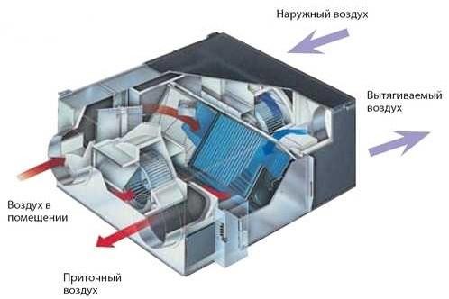 Промышленная вентиляция в здании