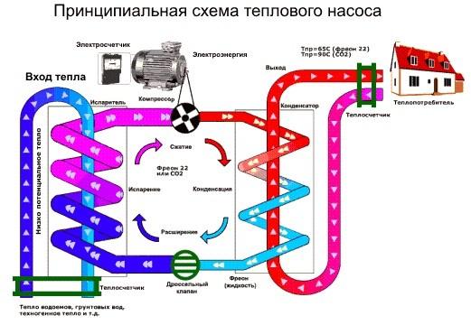 Тепловой насос для отопления