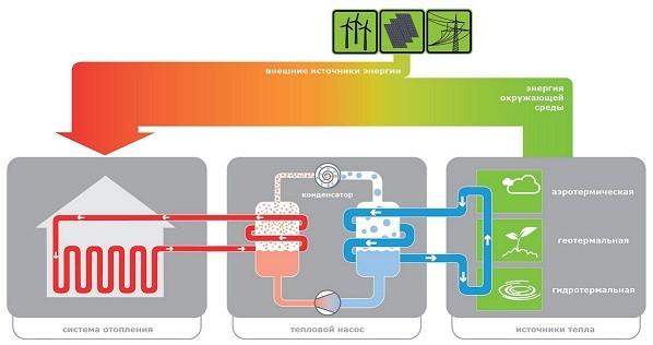 Тепловой насос и источники тепла