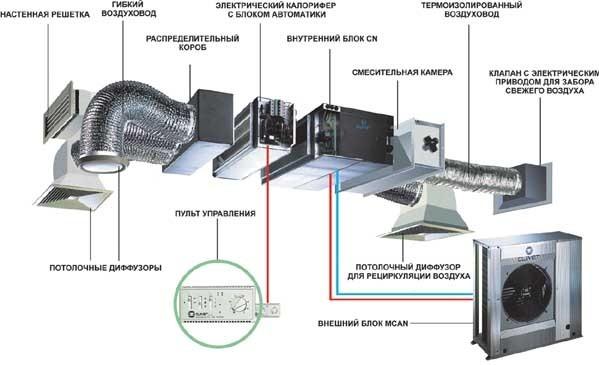 Устройство кондиционера с приточной вентиляцией