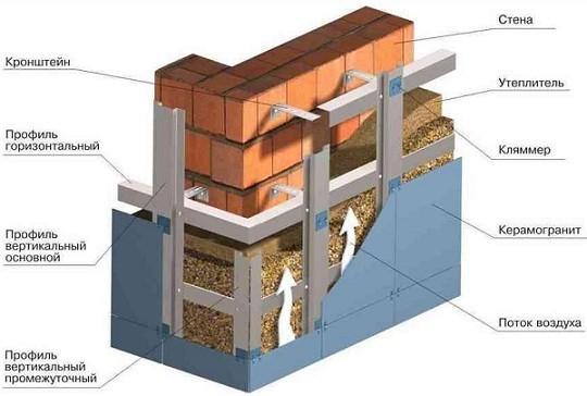 Вентилируемые фасады при утеплении стен снаружи