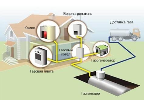 Автономное отопление дома газом