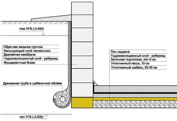 Схема гидроизоляции пола и