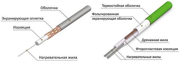 Одножильный и двухжильный нагревательный кабель