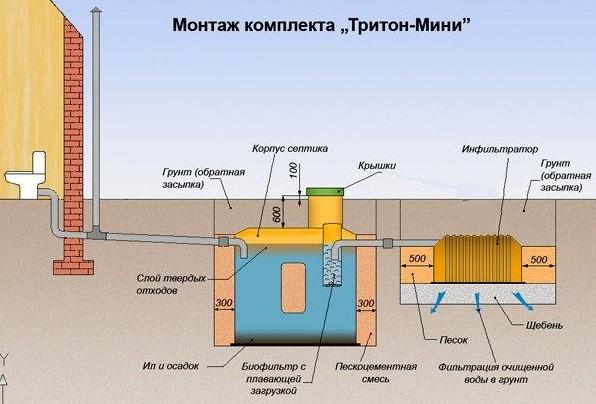 Септик Тритон мини