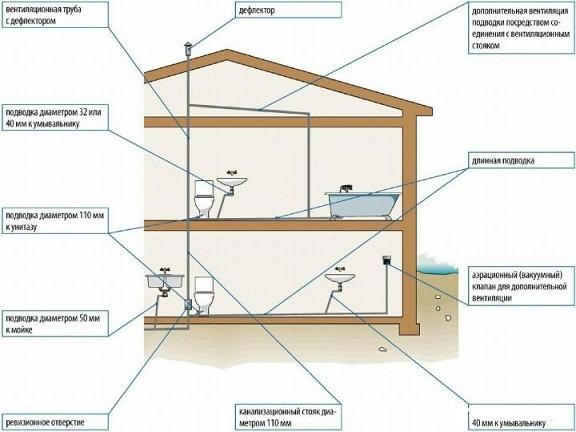 Вентиляция канализации и ее