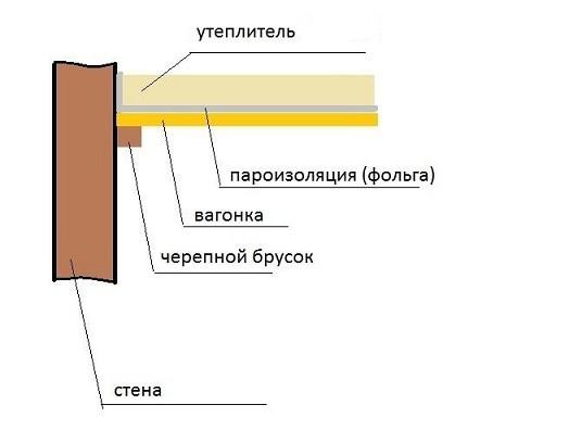 Пароизоляция парилки фольгой