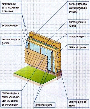 Пароизоляция стен деревянного дома с помощью мембраны