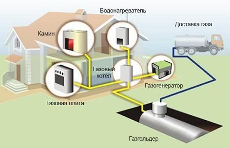 Схема подключения газового камина к газгольдеру