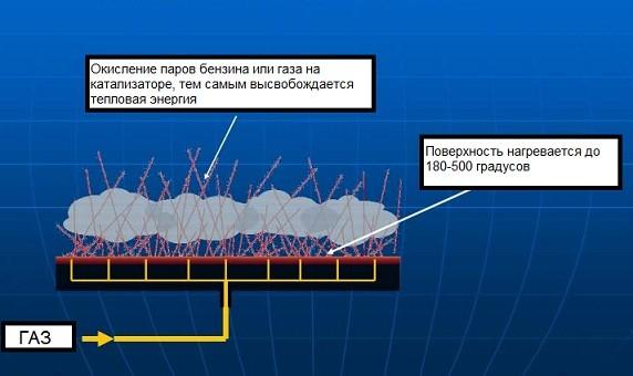 Схема работы каталитического обогревателя