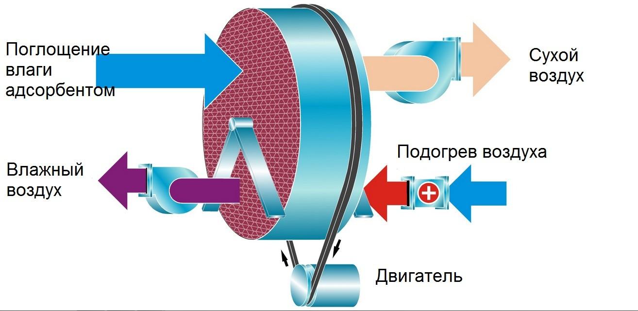 Схема работы адсорбционного осушителя воздуха