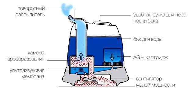 Схема работы ульразвукового увлажнителя воздуха