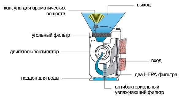 Схема работы увлажнителя воздуха холодного испарения