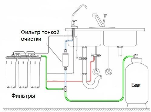 Схема системы очистки воды из