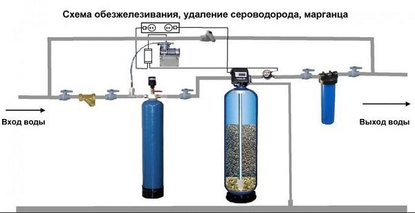 система фильтров с каалитическими смолами от железа и сероводорода