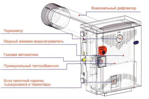 Схема устройства парапетного газового котла