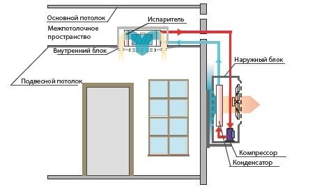 Схема монтажа кондиционера кассетного потолочного