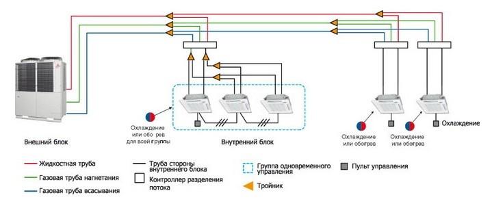Схема устройства мультизональной системы кондиционирования
