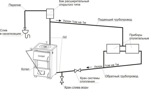 Схема монтажа в открытую систему отопления