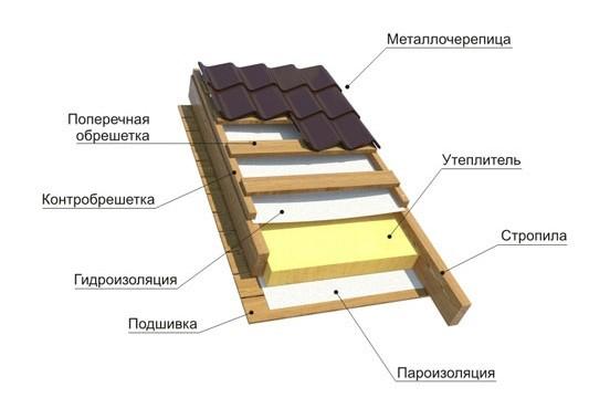 Схема гидроизоляции под металлочерепицу утепленной крыши